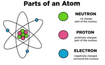 who discovered proton?