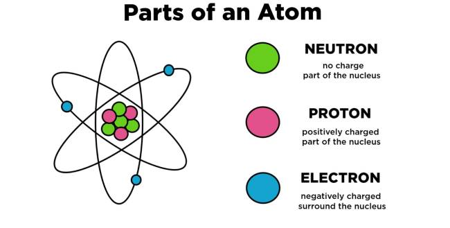 who discovered proton